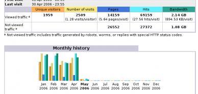 AWStats: visualizzare le statistiche senza accedere a cPanel