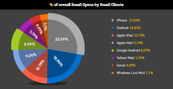 [Infografica] Perché la tua email deve essere mobile?