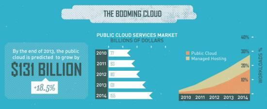 [Infografica] Il cloud sta trasformando le aziende