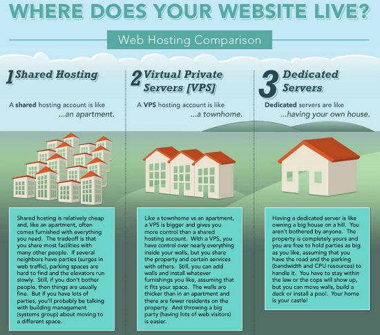 Dove vive il tuo sito web?