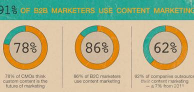 E tu stai facendo Content Marketing?