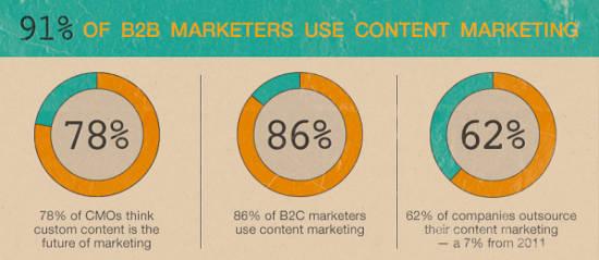 contenuti marketing