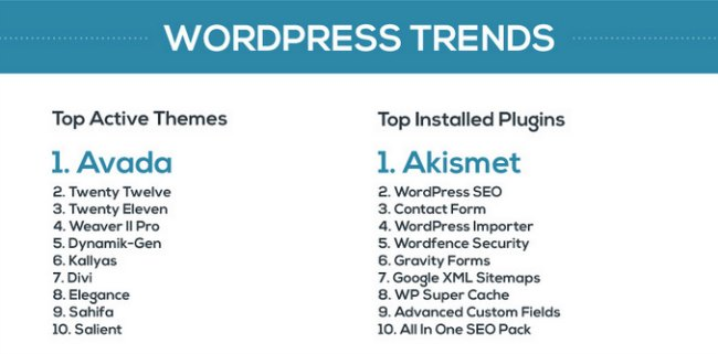 trend wordpress