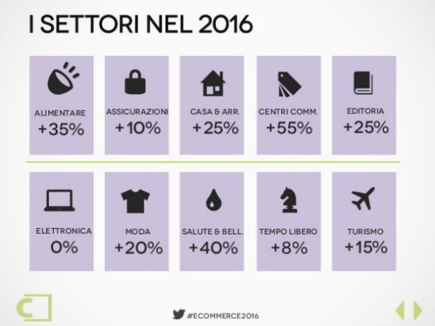 settori ecommerce