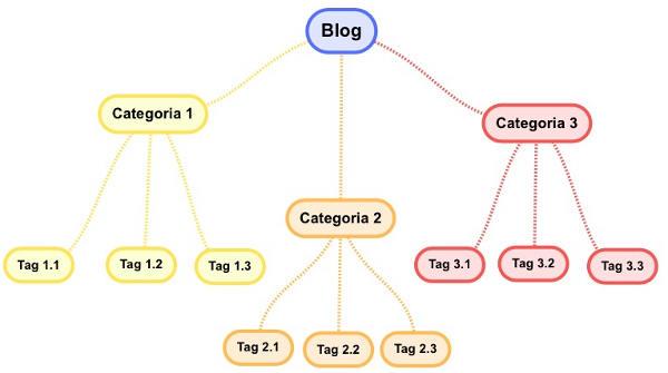mappa categorie