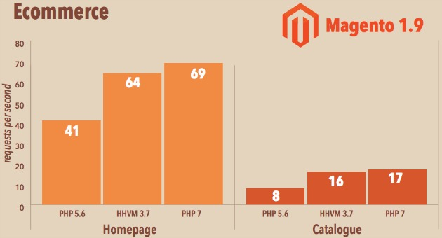 magento php 7