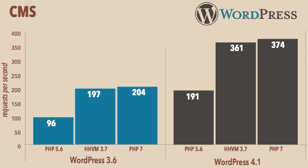 wordpress php7