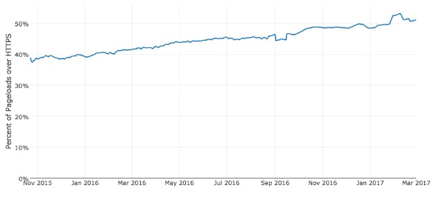 I dati dell'HTTPS sul web