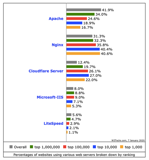 web server apache, la classifica