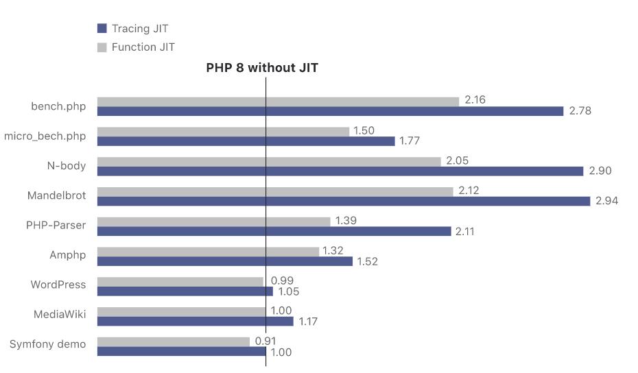 Perché aggiornare PHP