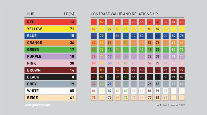 regole per scegliere i colori