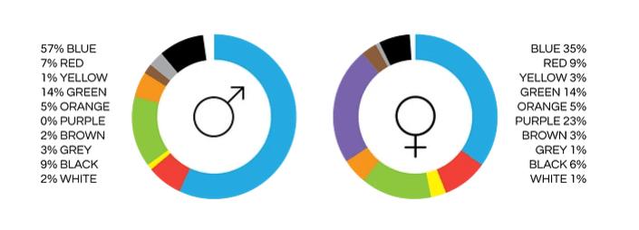 quali colori preferiscono uomini e donne