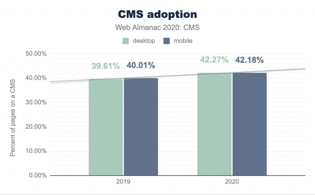 Quante persone usano un CMS?