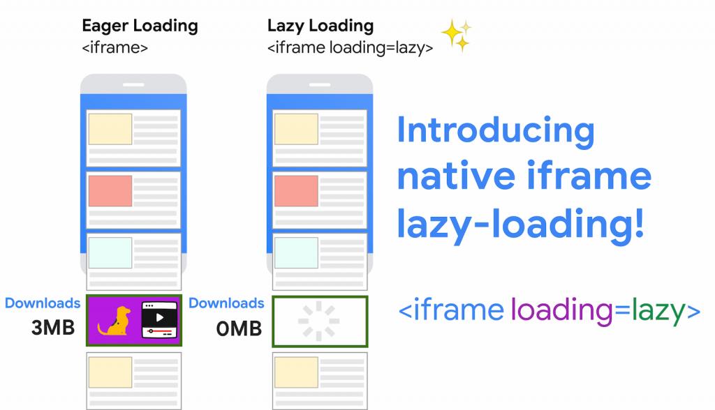 Lazy Load per iframe