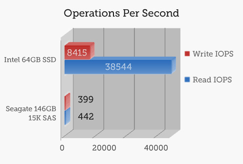Operations per second